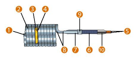 CoilHeater resistencias industriales